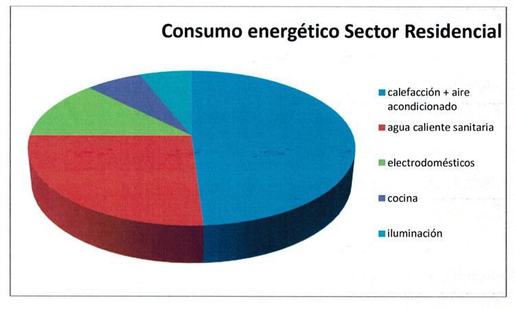 Distribución del consumo energético en viviendas