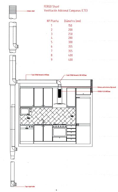 Colector FERGO Shunt ventilación adicional campanas cocina