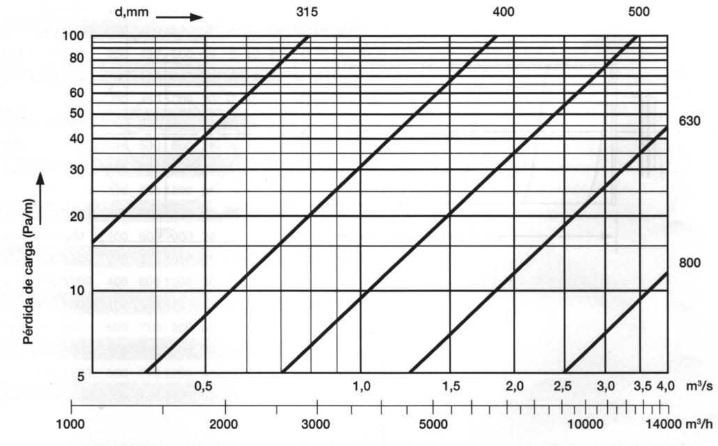 Gráfica pérdida de carga silenciador circular SCGN