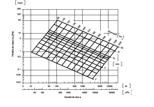 Grafica perdida de carga conductos de ventilación circulares