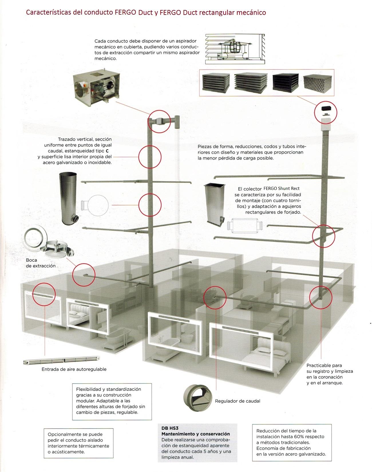 Ventilación residencial