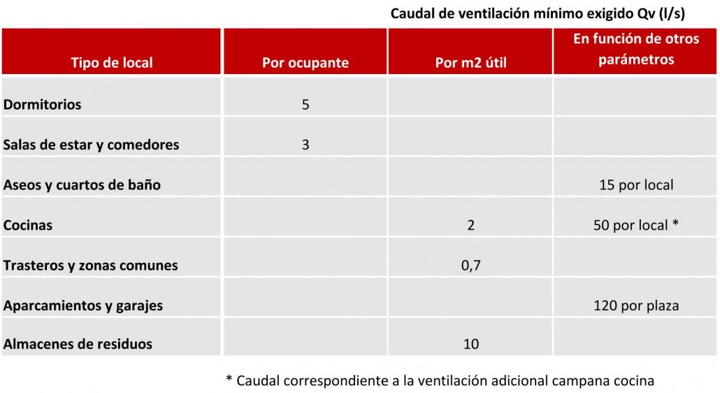 Ventilación viviendas según CTE