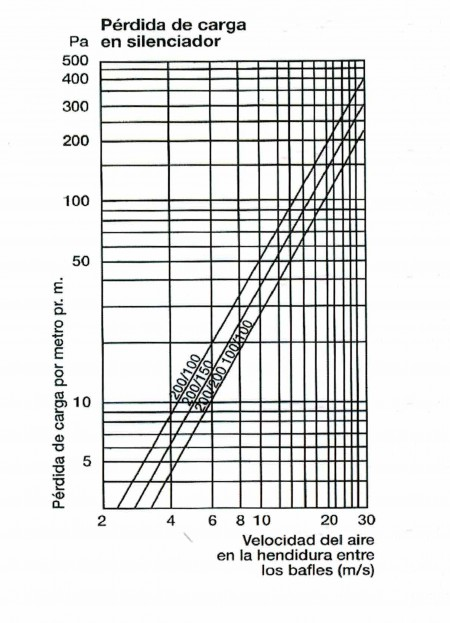 Silenciador rectangular SR 100.100