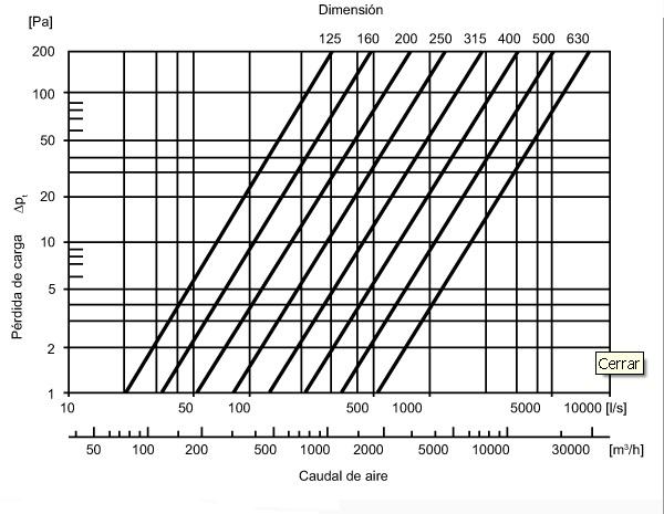 Gráfica pérdida de carga codo silenciador circular CSC