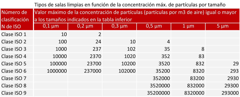 Clasificación de sala limpia en función de la concentración de partículas